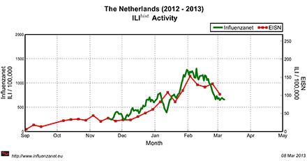 Afbeelding: Het aantal griepachtige ziektebeelden in Nederland