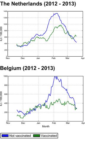 Vaccinatie effecten vergelijking NL/BE
